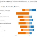 Umfrageergebnis Coworking Space Böhmerwald wichtigste Themen